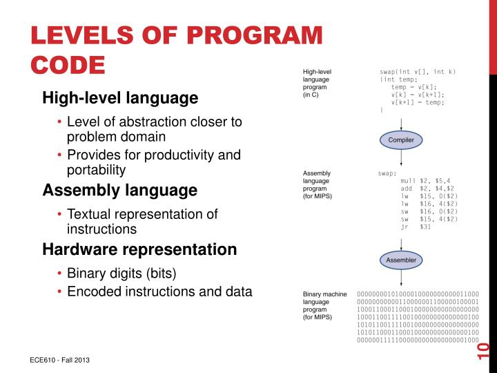 Levels of Program Code
