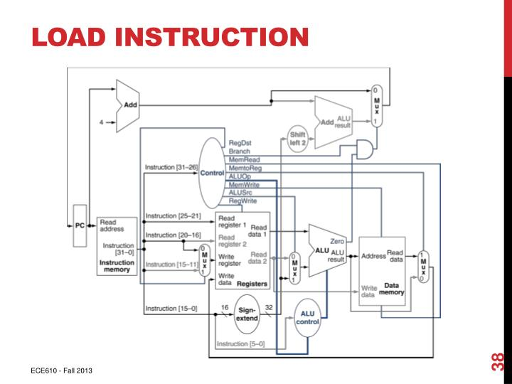 Load Instruction