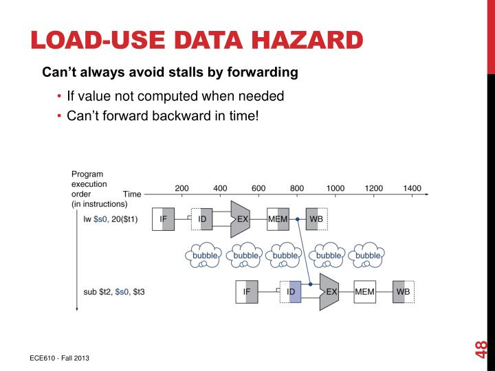 Load-Use Data Hazard