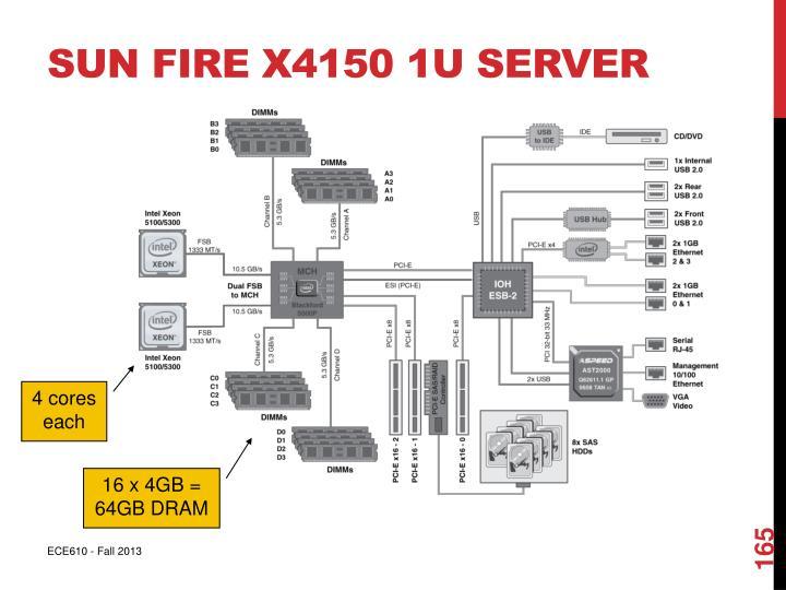 Sun Fire x4150 1U server