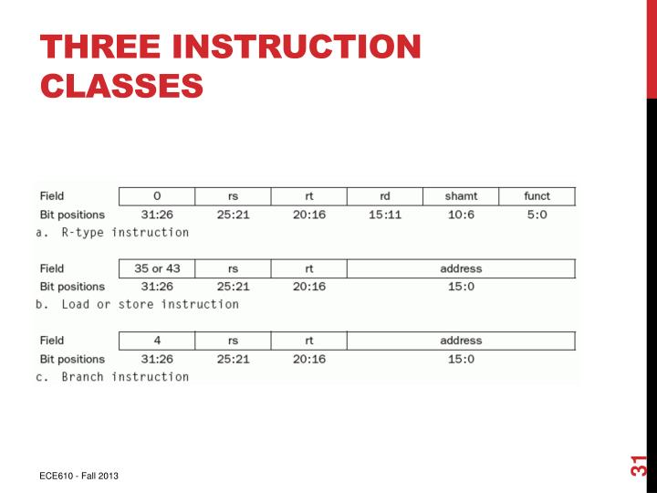 Three Instruction Classes
