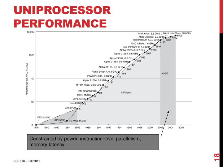 Uniprocessor Performance