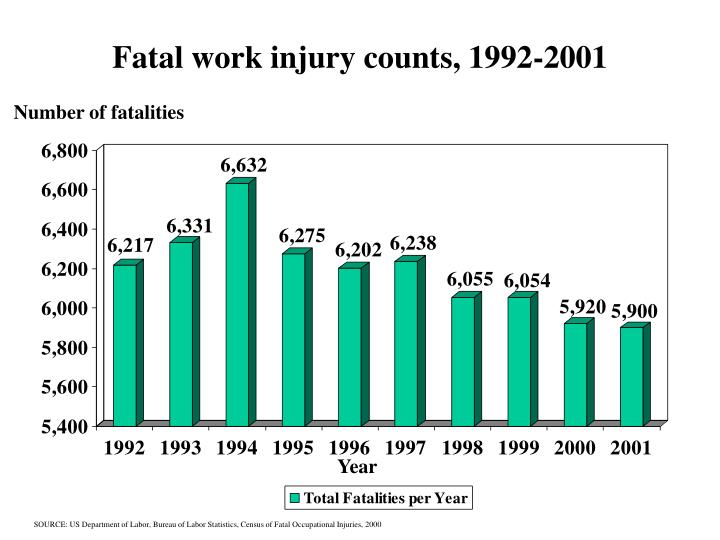 Fatal work injury counts 1992 2001