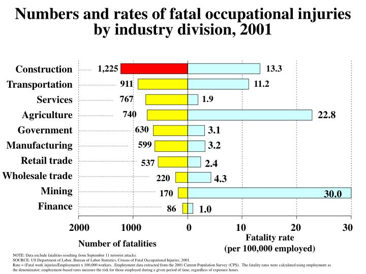 Numbers and rates of fatal occupational injuries