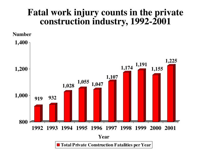 Fatal work injury counts in the private construction industry, 1992-2001