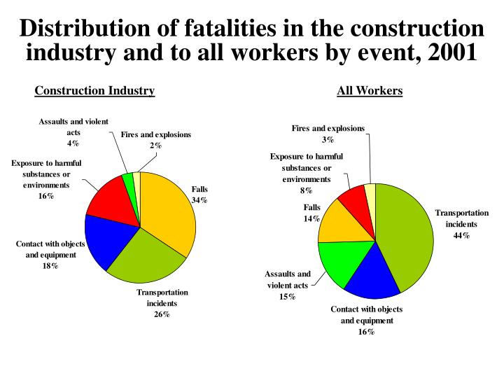 Distribution of fatalities in the construction industry and to all workers by event, 2001