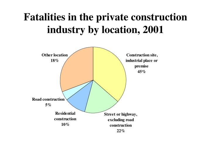 Fatalities in the private construction industry by location, 2001