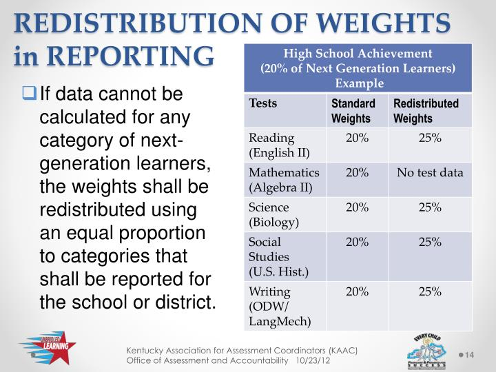 REDISTRIBUTION OF WEIGHTS