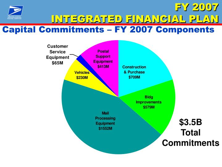 Capital Commitments – FY 2007 Components