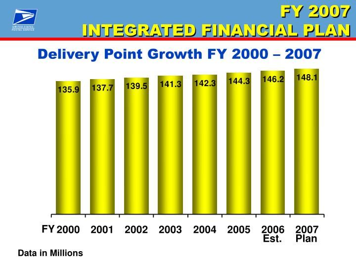 Delivery Point Growth FY 2000 – 2007