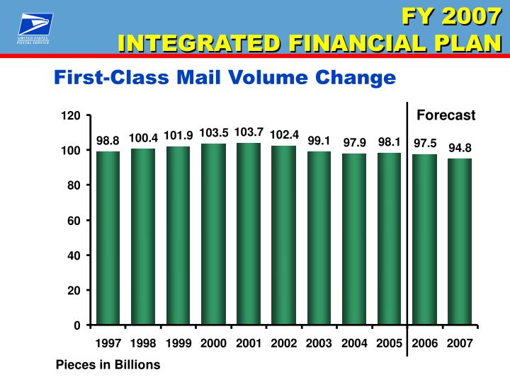 First-Class Mail Volume Change