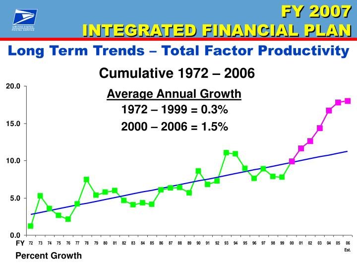Long Term Trends – Total Factor Productivity