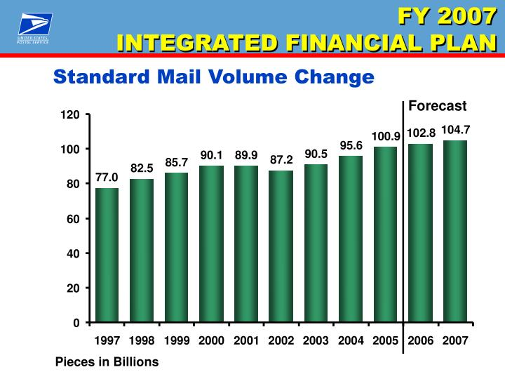 Standard Mail Volume Change