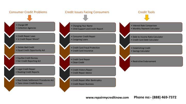 Consumer Credit Problems