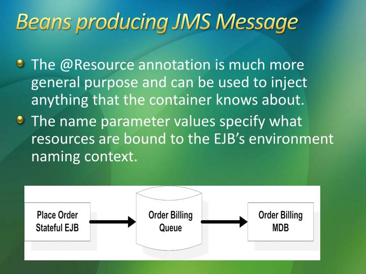 Beans producing JMS Message