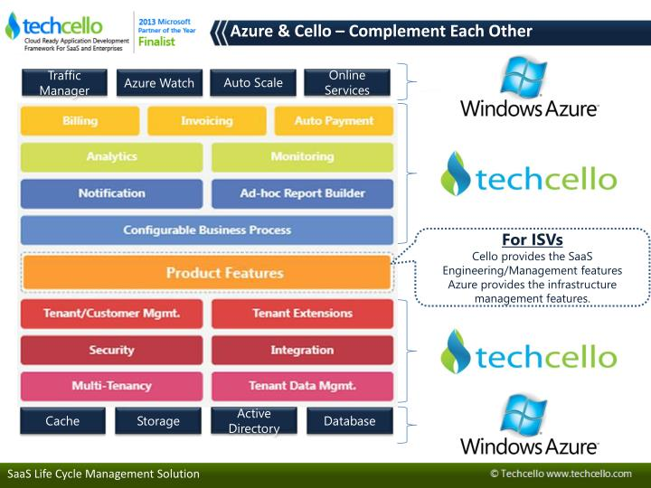 Azure & Cello – Complement Each Other