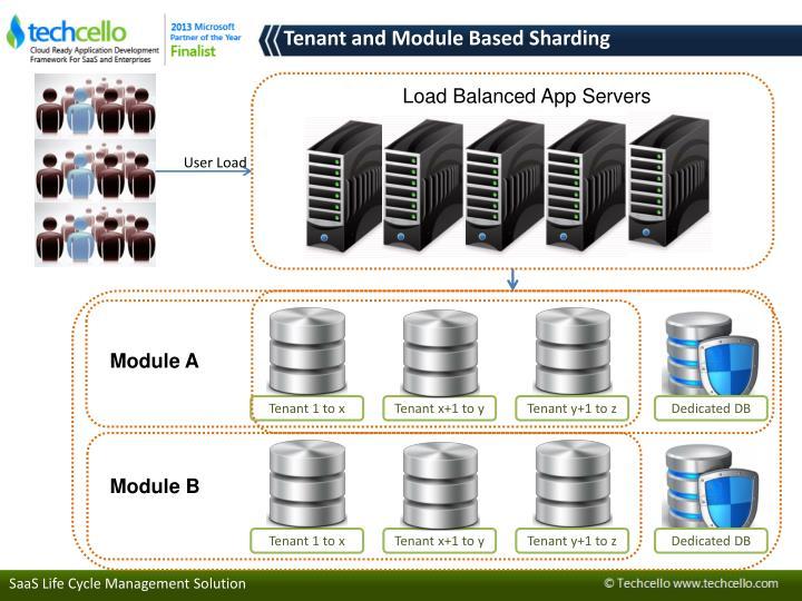 Load Balanced App Servers