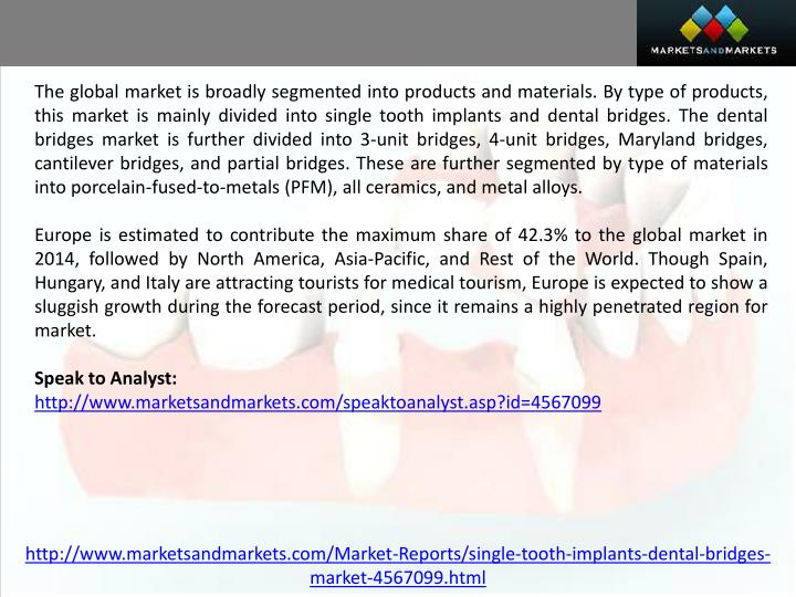 The global market is broadly segmented into products and materials. By type of products, this market is mainly divided into single tooth implants and dental bridges. The dental bridges market is further divided into 3-unit bridges, 4-unit bridges, Maryland bridges, cantilever bridges, and partial bridges. These are further segmented by type of materials into porcelain-fused-to-metals (PFM), all ceramics, and metal alloys.