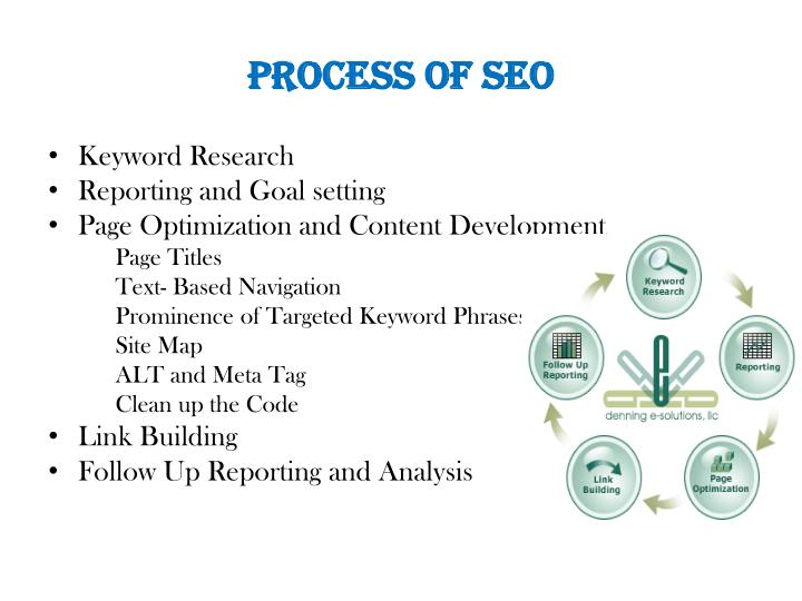 Process of SEO