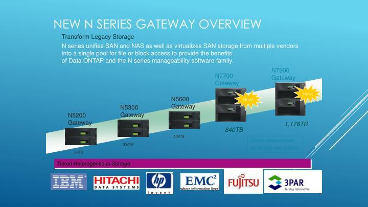 N7700 Gateway