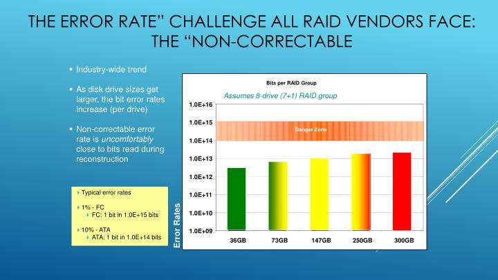 Bits per RAID Group