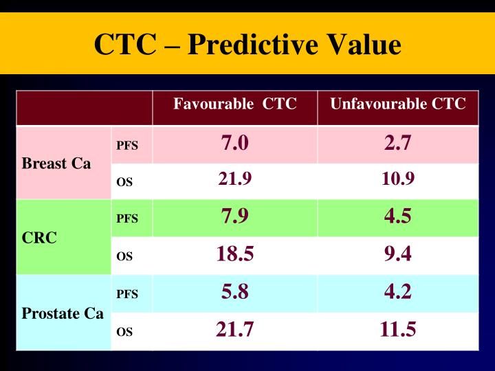 CTC – Predictive Value