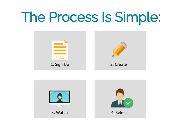 The Process Is Simple