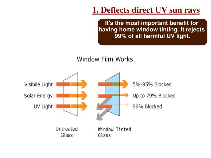 1. Deflects direct UV sun rays
