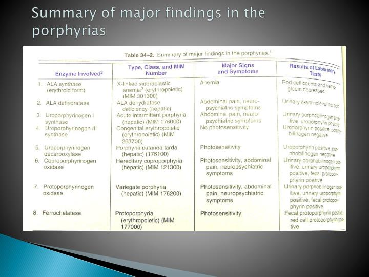 Summary of major findings in the porphyrias