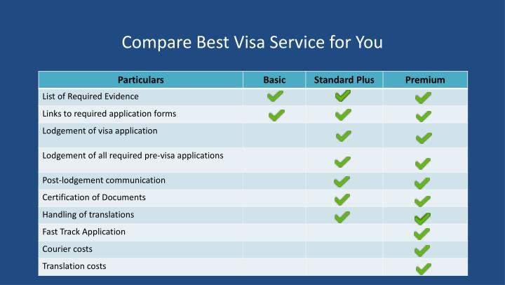 Compare Best Visa