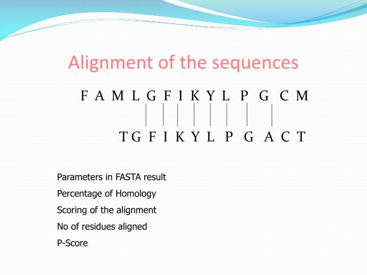 Alignment of the sequences