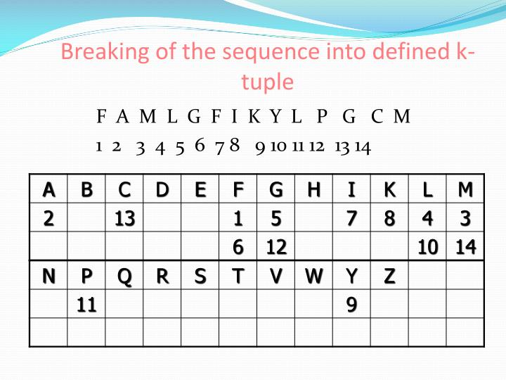 Breaking of the sequence into defined k-tuple