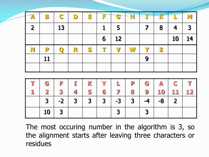 The most occuring number in the algorithm is 3, so the alignment starts after leaving three characters or residues