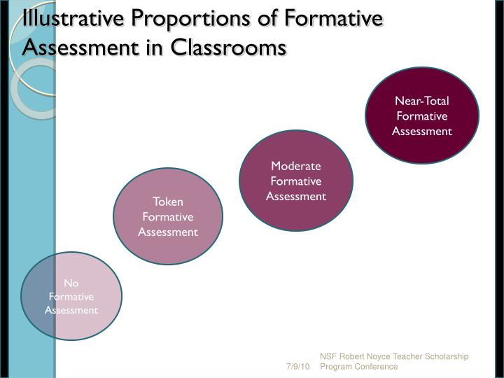 Illustrative Proportions of Formative Assessment in Classrooms