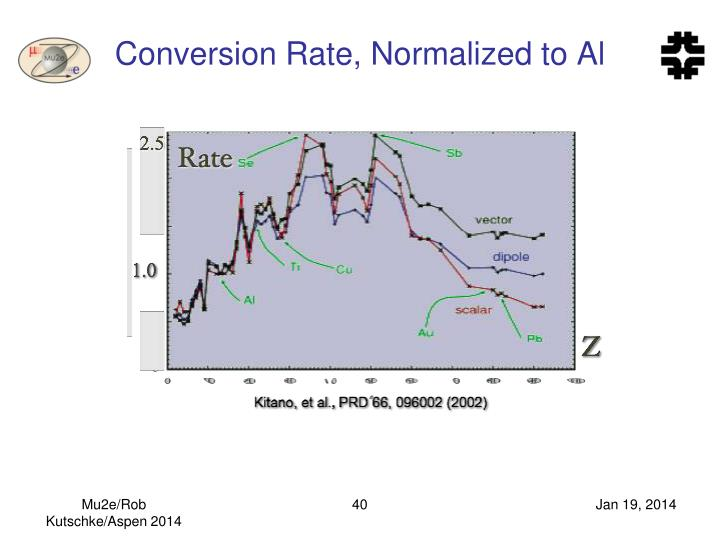 Conversion Rate, Normalized to Al