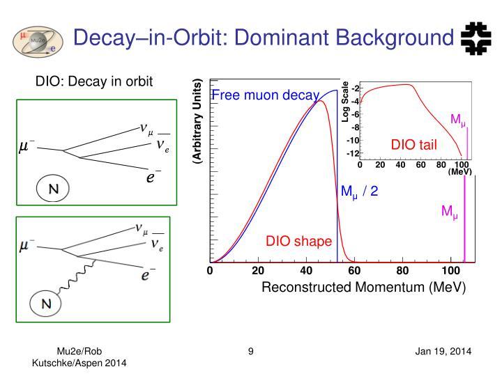 Decay–in-Orbit: