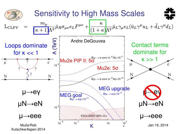Sensitivity to High Mass Scales