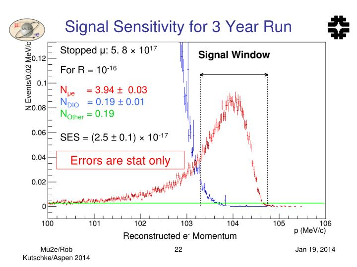 Signal Sensitivity for 3 Year Run
