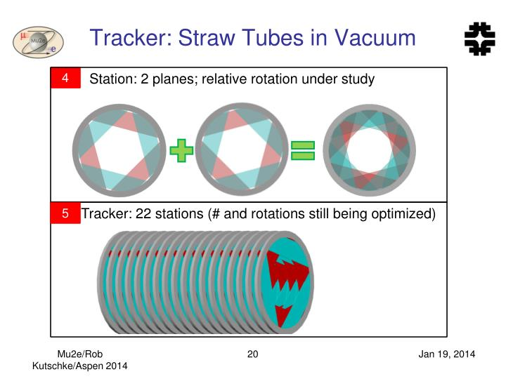 Tracker: Straw Tubes in Vacuum