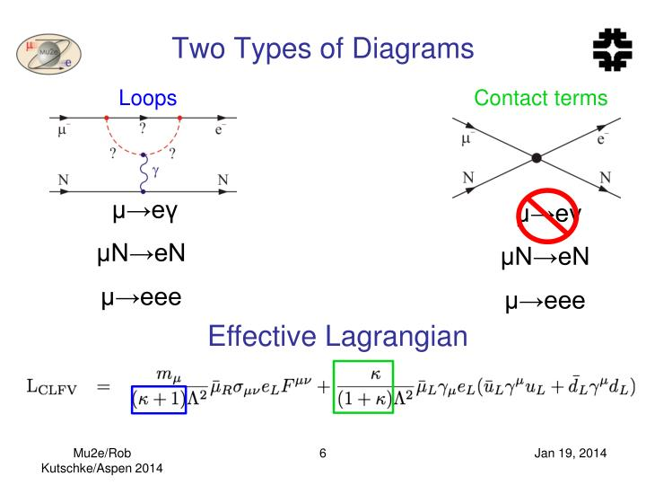 Two Types of Diagrams