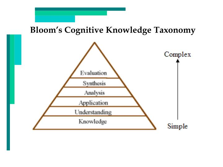 Bloom's Cognitive Knowledge Taxonomy