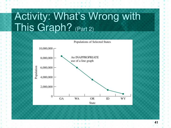 Activity: What's Wrong with This Graph?