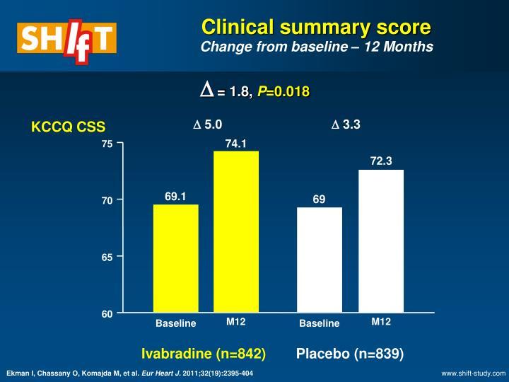 Clinical summary score