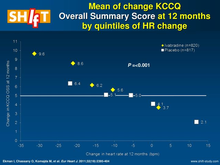 Mean of change KCCQ