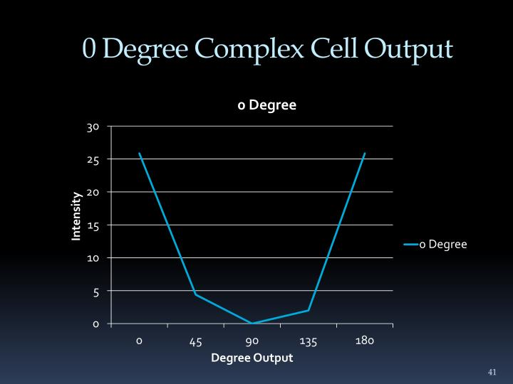 0 Degree Complex Cell Output