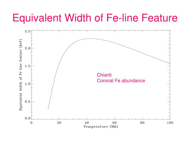 Equivalent Width of Fe-line Feature