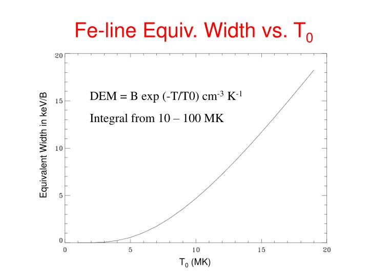 Fe-line Equiv. Width vs. T