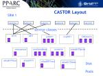 castor layout
