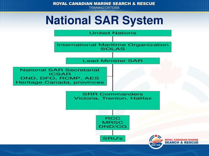 National sar system