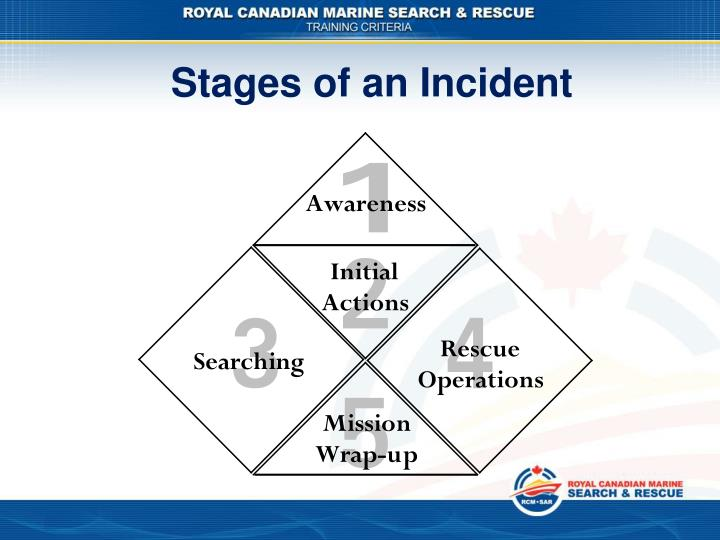 Stages of an Incident